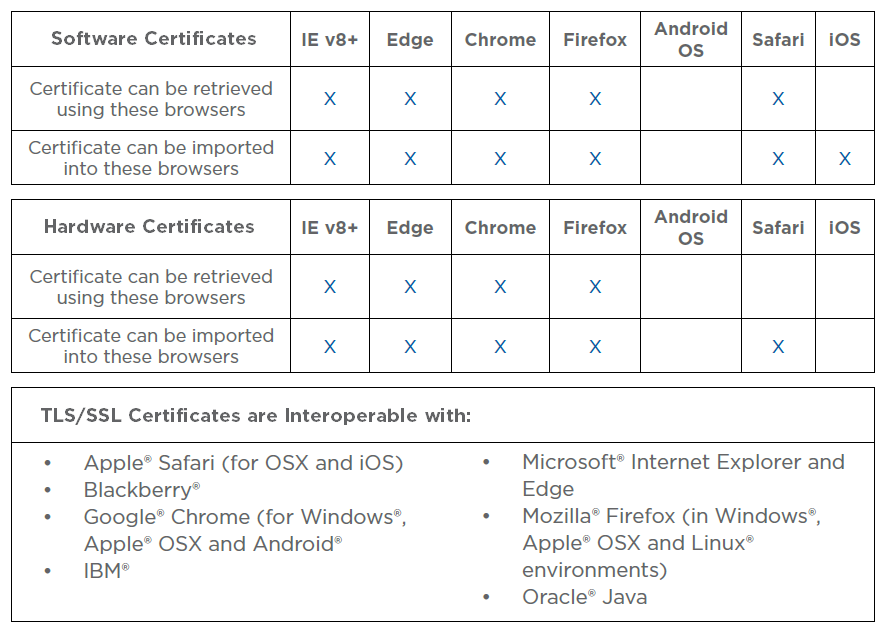 Browser Compatibility Matrix by Digital Certificate Type