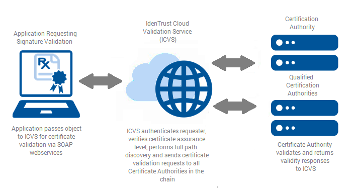 IdenTrust Cloud Validation Service (ICVS)